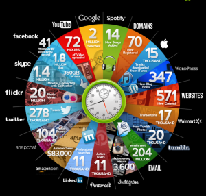 Infographic: what happens online, every minute